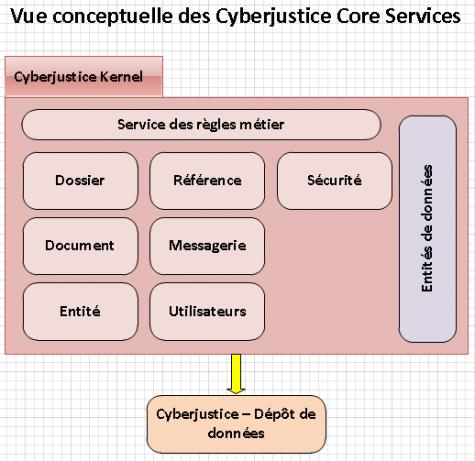 vue_conceptuelle_core
