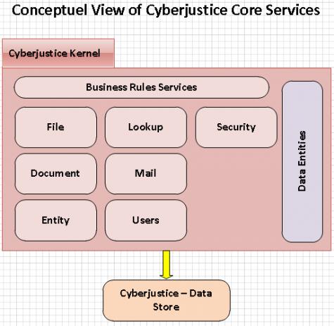 vue_conceptuelle_core_en